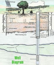 Find Water Well Drilling Services in Meath - McKenna Well Drilling